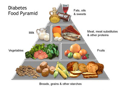 Healthy And Unhealthy Foods For Diabetics